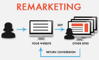 remarketing campaign scheme to visually explain how remarketing advertising works