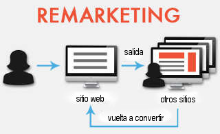 Ciclo de remarketing. Campana retargeting