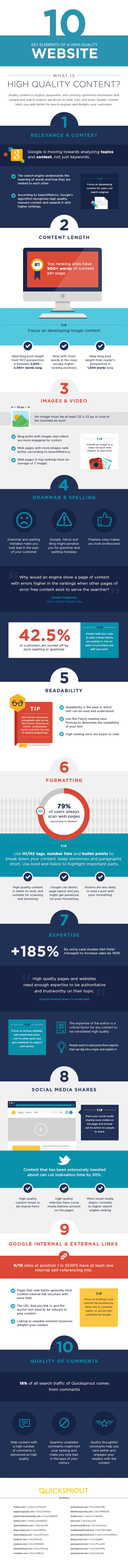 Blog Content Marketing: 10 crucial points to improve both Ranking on Search Engines and Impact on Users. Infographic