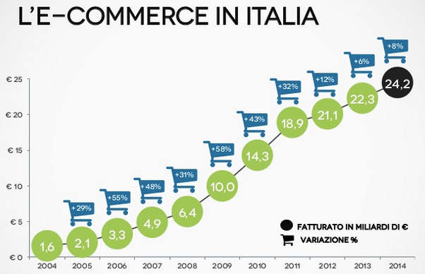 Fatturato e-commerce in Italia fino al 2014 incluso - Report 2015