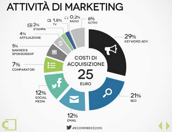 Distribuzione degli investimenti in marketing per e-commerce. Pubblicità online, seo, email marketing e social media marketing sommano 3/4 del budget totale