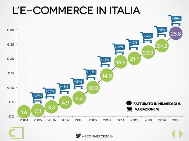 Fatturato e-commerce in Italia fino al 2015 incluso - Report 2016