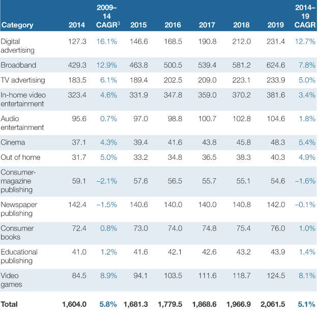 Online advertising spending in Europe from 2014 to 2019 by type of media - projections