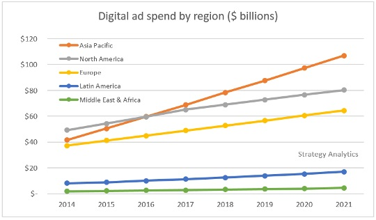 Online advertising growth trend worldwide