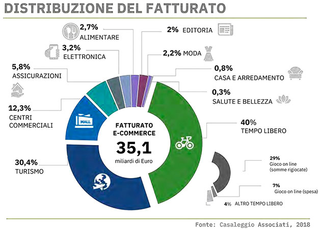 distribuzione fatturato e-commerce italia 2017 per categoria merceologica