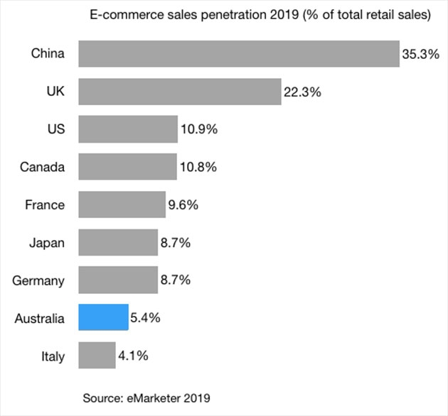 e-commerce sales penetration 2019 main countries