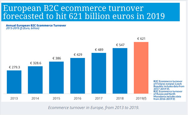 chart of the european B2C ecommerce turnover from 2013 to 2019